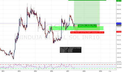 HGS: Hinduja Global Long Term Buy