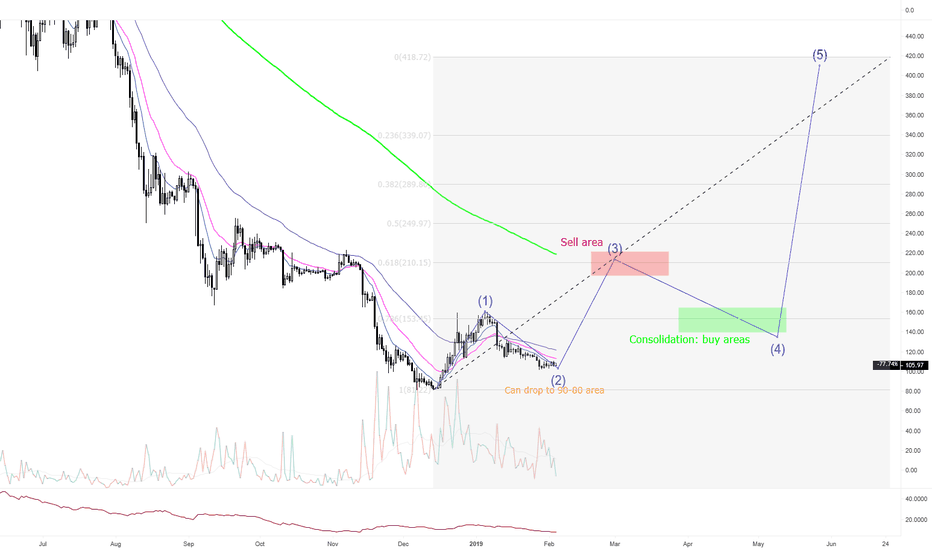 ETHUSD: Still LONG potential in ETHUSD