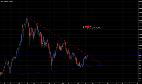 BTCUSD: Bitcoin Must Choose Between The Red Pill or The Blue Pill...