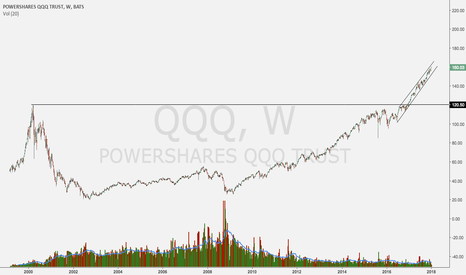 QQQ: you know its a bull market when