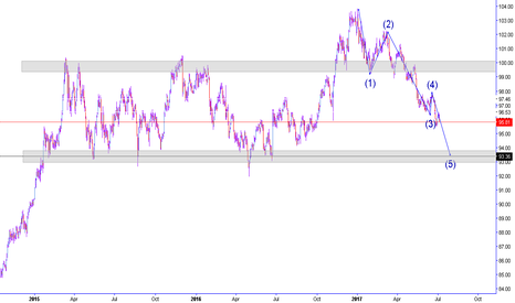 DXY: Wave 5 over the next couple of days