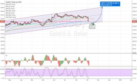 XAUUSD: Присматриваемся к покупке золота
