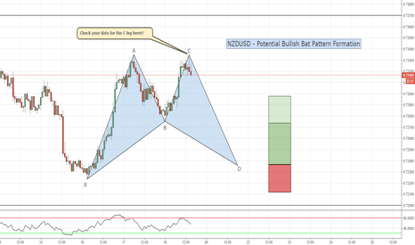 NZDUSD: NZDUSD - H1 - Potential Bullish Bat? Check your data!!