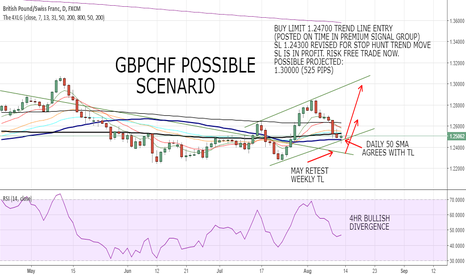 GBPCHF: GBPCHF POSSIBLE SCENARIOS