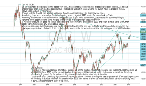 CAC: Cac40 Index update: Holding up uncannily well here. Close shorts