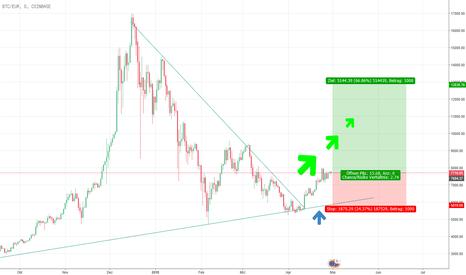 BTCEUR: Bitcoin Kaufen wegen Triangle