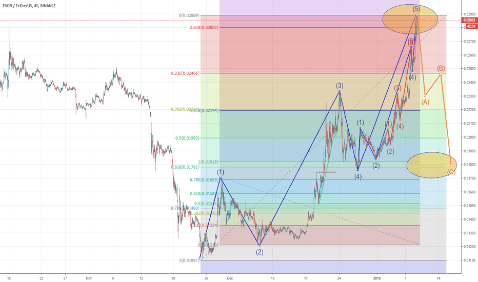 TRXUSDT: Target reached correction can start!