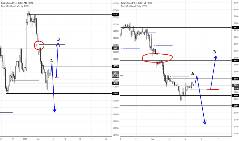 GBPUSD: GBPUSD two-way plan