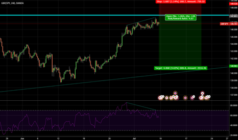 GBPJPY: Short GBPJPY with small lot and wait for more...