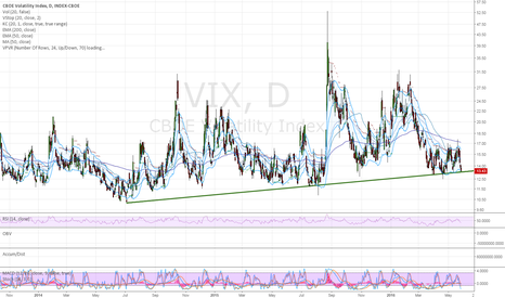 VIX: Trendline support reached today on $VIX?