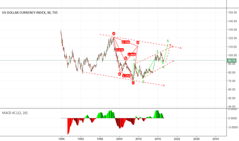DXY: possible  dollor move