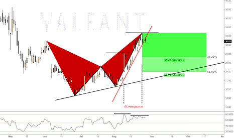 VRX: (Daily) Bearish Butterfly Structure Breakout @ Divergence