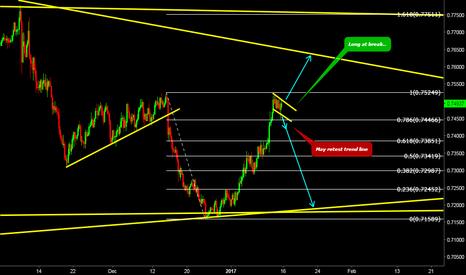 AUDUSD: wait for break of trend line(flag)