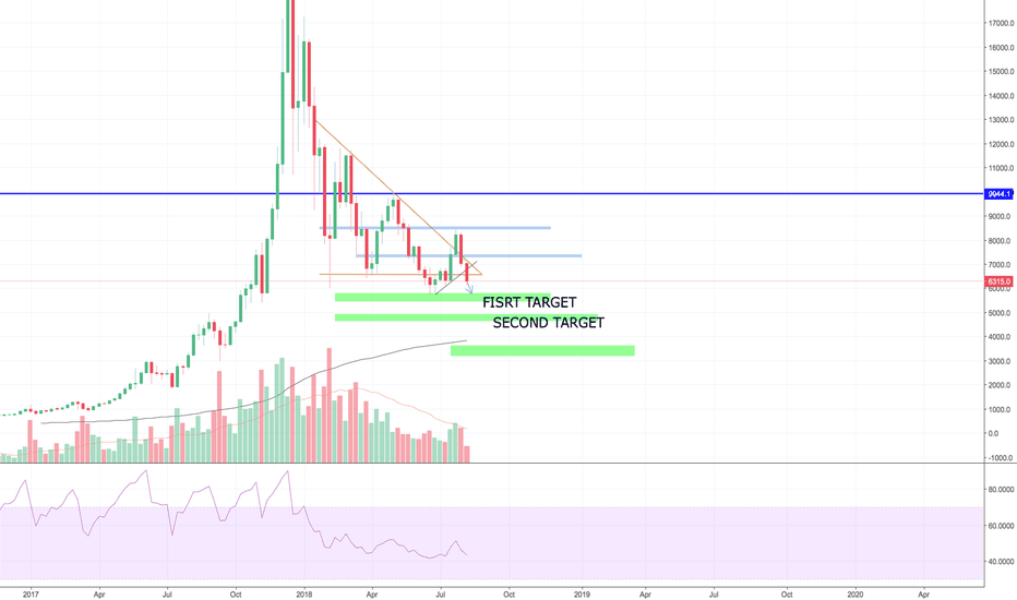 BTCUSD: IS BTC READY TO GO UNDER 6K? IT IS, SEE OUR TARGET!!
