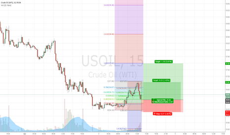 USOIL: A new month a new day
