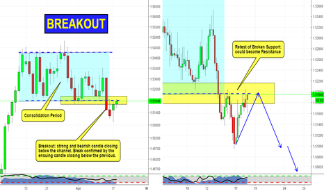 EURNZD: Breakout trade on EURNZD
