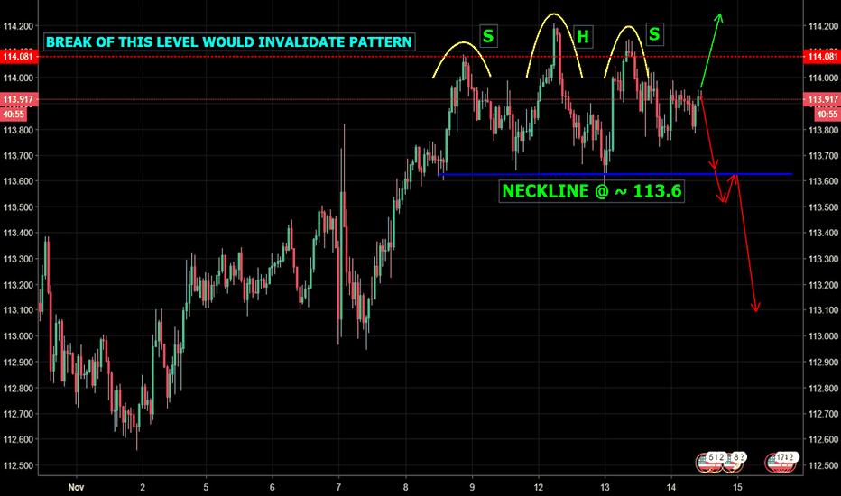 USDJPY: USD/JPY - H + S pattern still in play, which way will it go?...