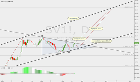 SV1!: Short on short-term & Long on long-term SILVER TREND