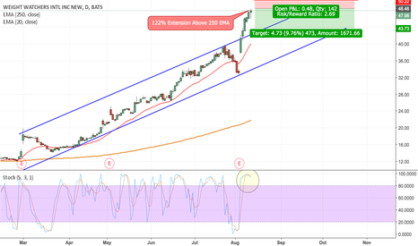 WTW: WTW Short-Term Overbought