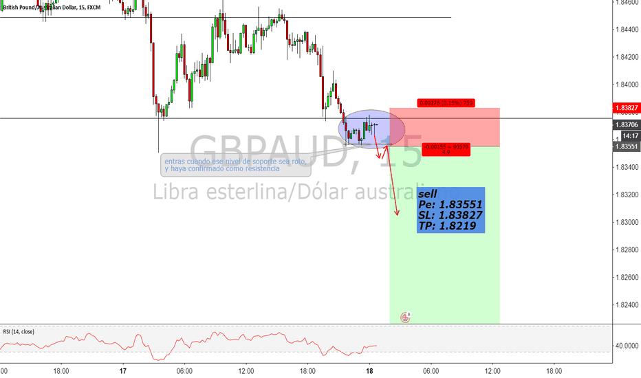 GBPAUD: oportunidad para vender en la ruptura de zona