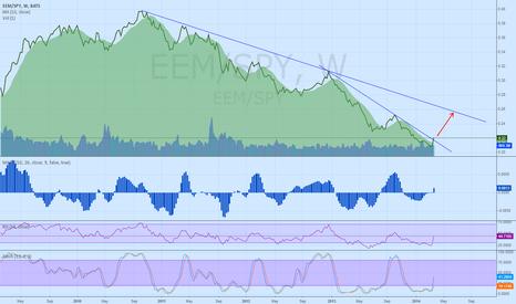 EEM/SPY: Emerging market strengthing