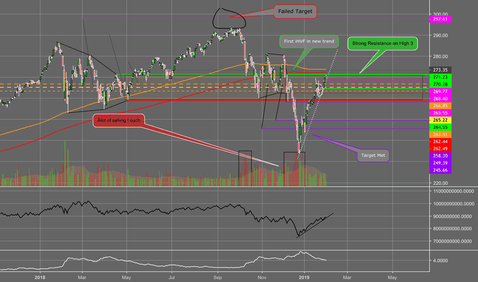 SPY: SPY showing fake bull rally? Could Bears Be On The Way Soon.....