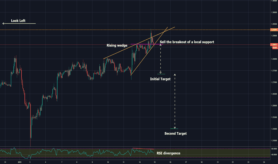 GBPUSD: don't miss this trading opportunity!