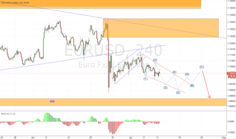 EURUSD: EURUSD 4H possible price may form 5 wave