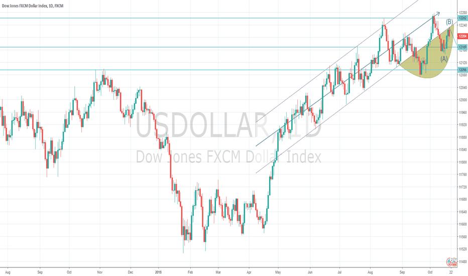 USDOLLAR: US Dollar Index Macro View