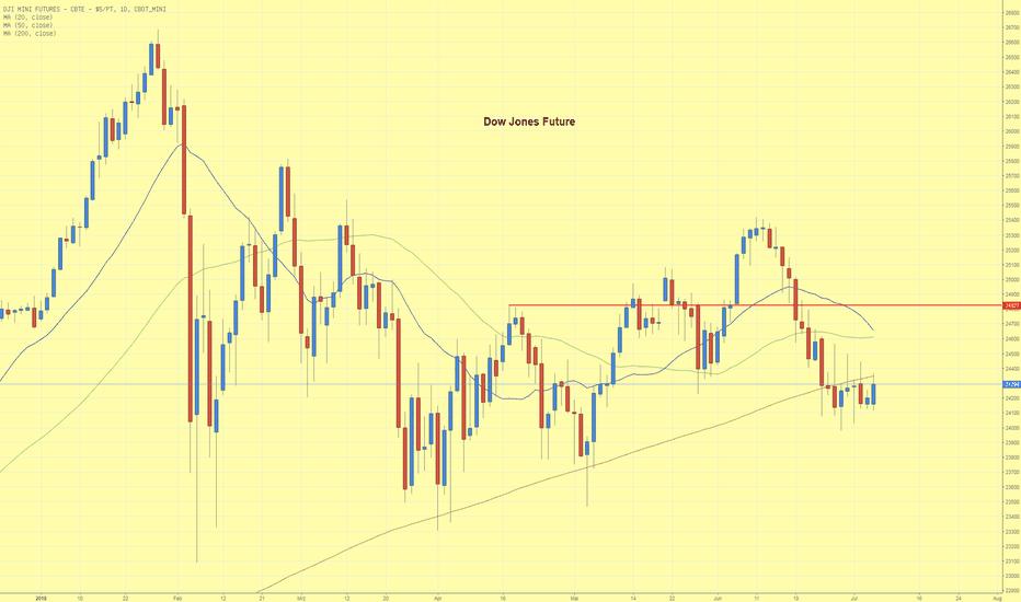 YM1!: Dow Jones Future notiert unter 200 Tage Linie
