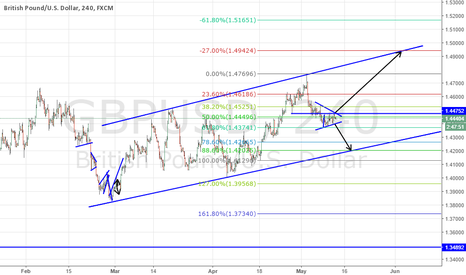 GBPUSD: gbpusd waiting time