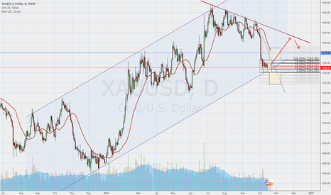 XAUUSD: Buy Gold 14 month bullish channel back to long-term resistance