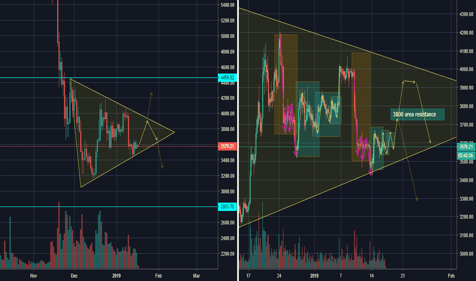BTCUSDT: FRACTALS FORMING BEAUTIFULLY INSIDE OF A BEAR FLAG