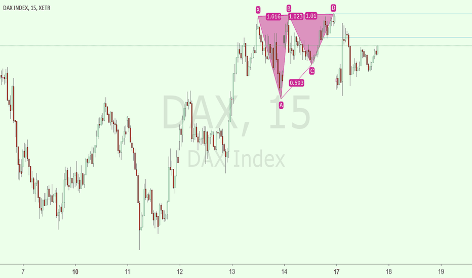 DAX: DAX SELL 12120 WITH TIGHT STOPLOSS 12135