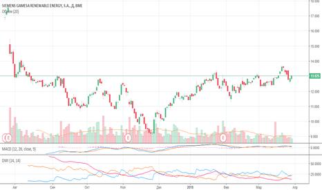 SGRE: Рынок не терпит слабых