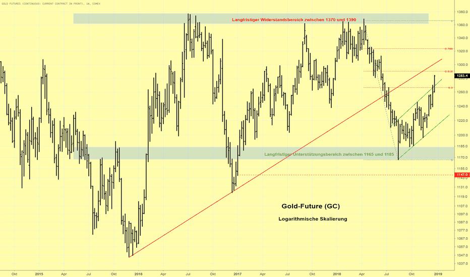 GC1!: Goldpreis setzt Aufwärtstrend fort und nähert sich der 61,8 % Fi