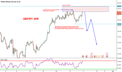 GBPJPY: GBPJPY possible double top(?)