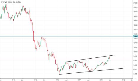 CRUD: TONCHIMETER: ETFS WTI CRUDE OIL Major Trend DOWN but poised...
