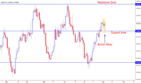 XAUUSD: Gold Forming Bullish Fakey on Daily Chart