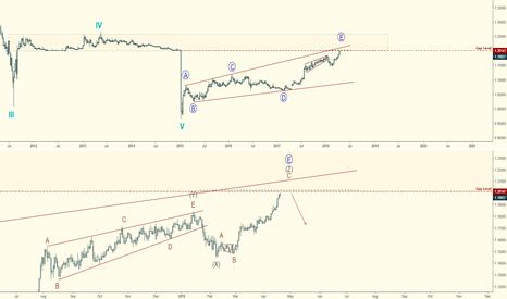 EURCHF: EURCHF Elliott Wave Analysis:  Nearing SNBomb Gap Fill!