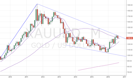 XAUUSD: Gold – Trades below monthly 50-MA
