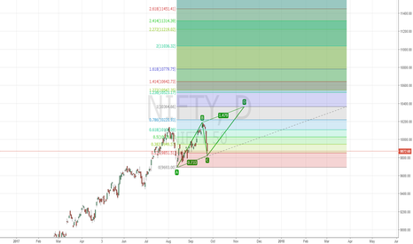 NIFTY: BUY NIFTY @ CMP For a target of 10350