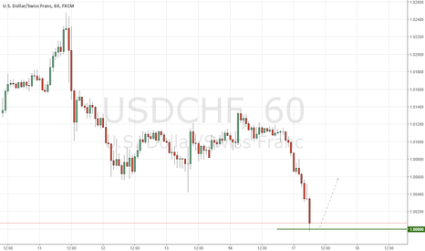 USDCHF: USDCHF Parity Bounce