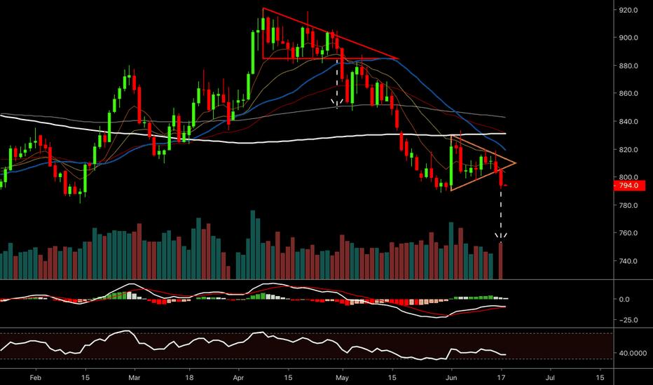 Charts — TradingView
