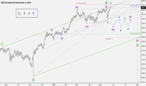 """SPX500: """"Imagine all the..."""" price action"""
