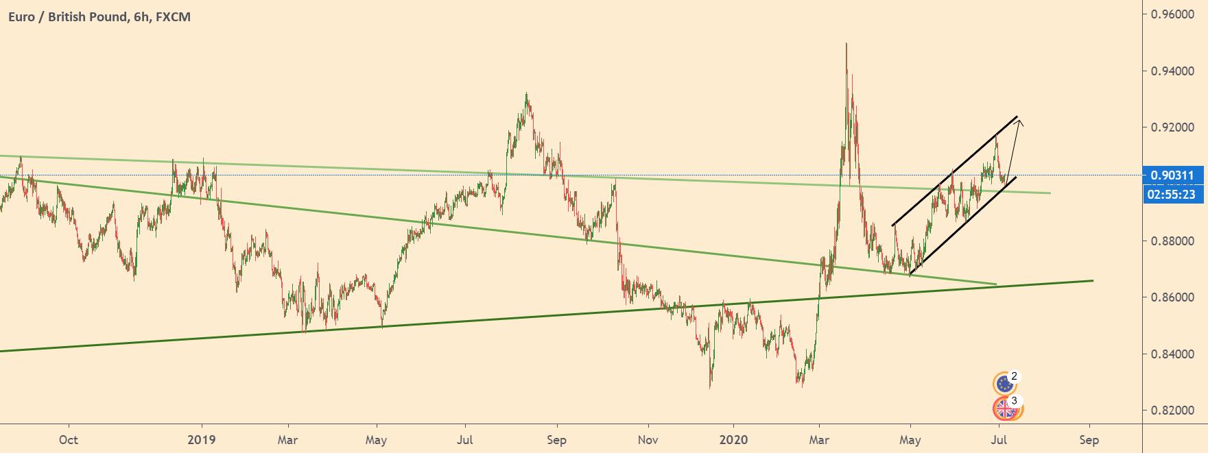 EURGBP-chart