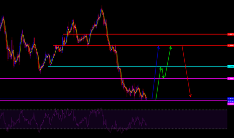 GBPUSD: GBP/USD LONG UNTIL SELL SETUP