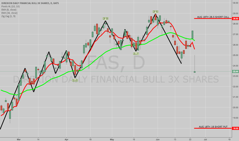 FAS: TRADE IDEA: FAS AUG 18TH 18/28.5 SHORT STRANGLE