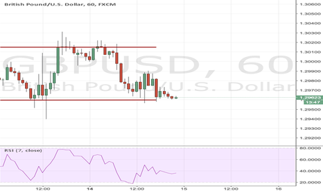 GBPUSD: GBPUSD bullish opportunity 60M