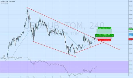USDRUB_TOM: Доллар Rub